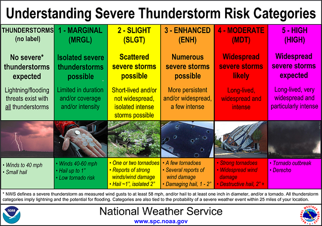 1. Marginal: Isolated severe thunderstorms possible; 2. Slight: Scattered severe storms possible; 3. Enhanced: Numerous severe storms possible; 4. Moderate: Widespread severe storms likely; 5. High: Widespread severe storms expected