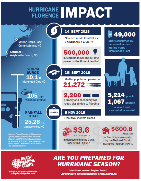 Hurricane Florence Infographic